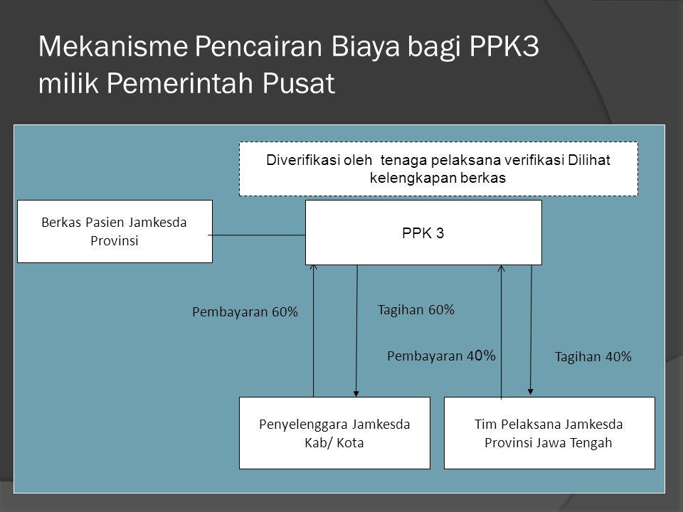 Mekanisme Pencairan Biaya bagi PPK3 milik Pemerintah Pusat Tagihan 60% Pembayaran 60% Pembayaran 4 0% Penyelenggara Jamkesda Kab/ Kota Tim Pelaksana J