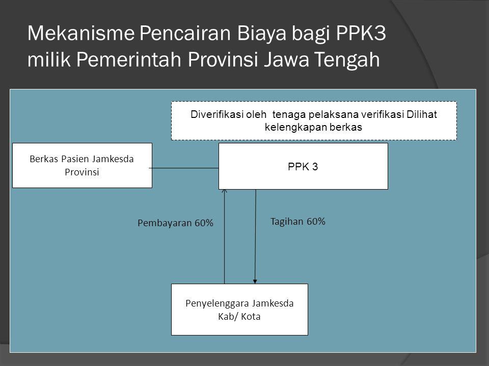 Mekanisme Pencairan Biaya bagi PPK3 milik Pemerintah Provinsi Jawa Tengah Tagihan 60% Pembayaran 60% Penyelenggara Jamkesda Kab/ Kota PPK 3 Berkas Pas