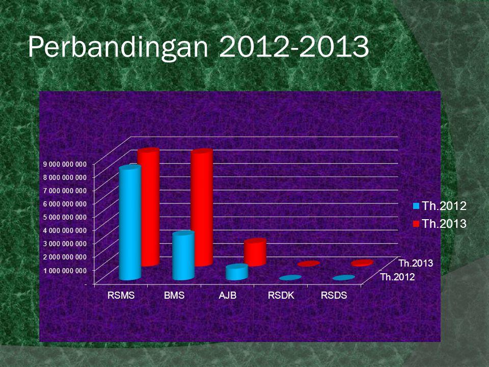 Perbandingan 2012-2013
