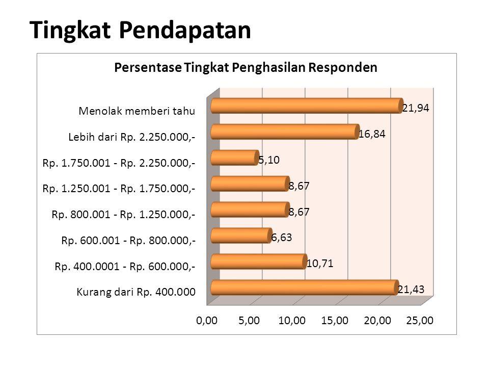 Tingkat Pendapatan
