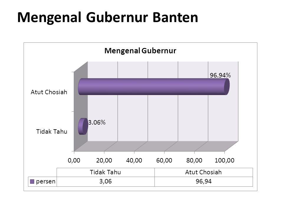 Mengenal Gubernur Banten