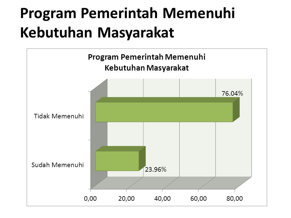 Program Pemerintah Memenuhi Kebutuhan Masyarakat