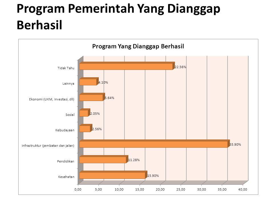 Program Pemerintah Yang Dianggap Berhasil