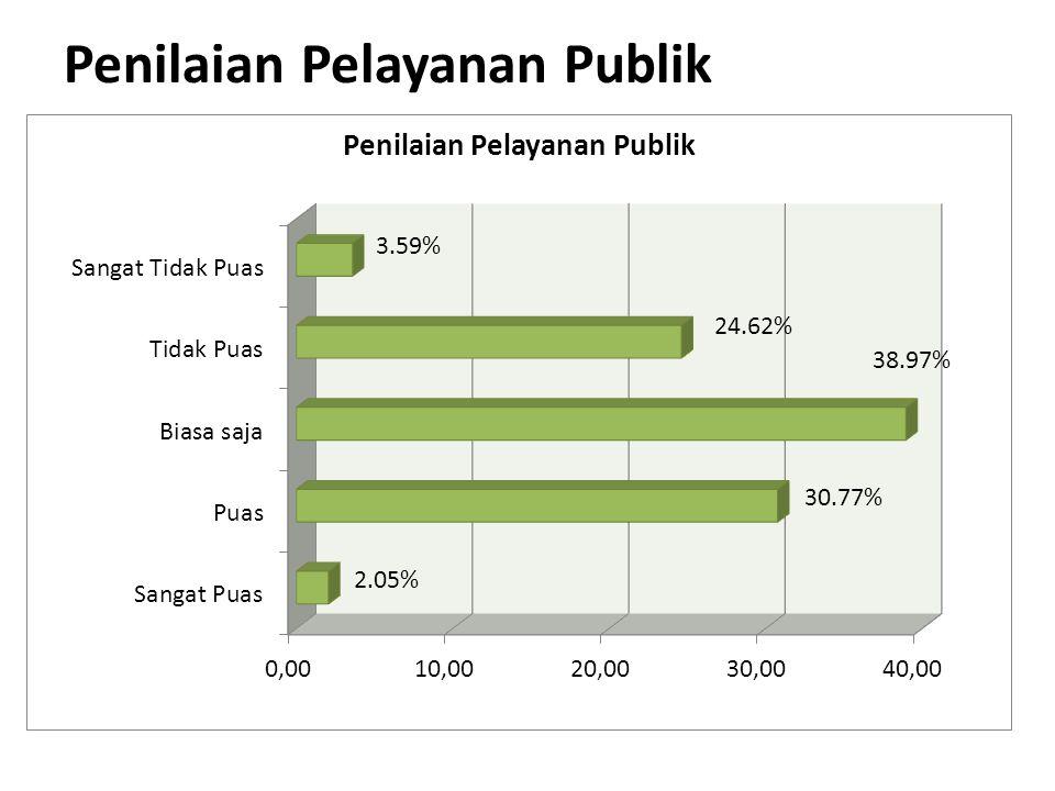 Penilaian Pelayanan Publik