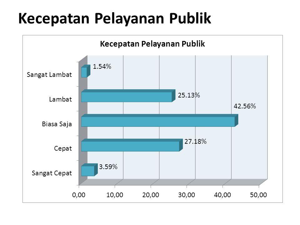 Kecepatan Pelayanan Publik