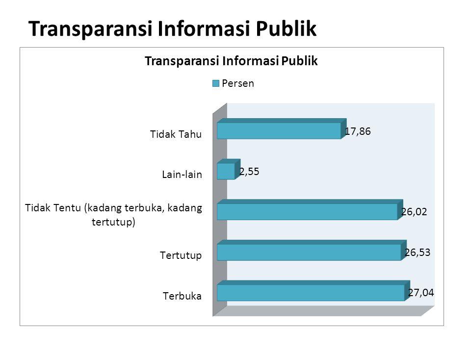 Transparansi Informasi Publik