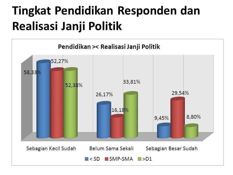Tingkat Pendidikan Responden dan Realisasi Janji Politik