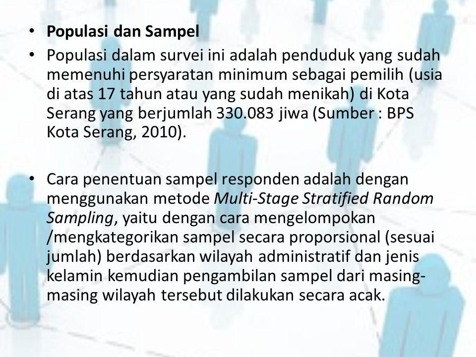 Populasi dan Sampel Populasi dalam survei ini adalah penduduk yang sudah memenuhi persyaratan minimum sebagai pemilih (usia di atas 17 tahun atau yang sudah menikah) di Kota Serang yang berjumlah 330.083 jiwa (Sumber : BPS Kota Serang, 2010).