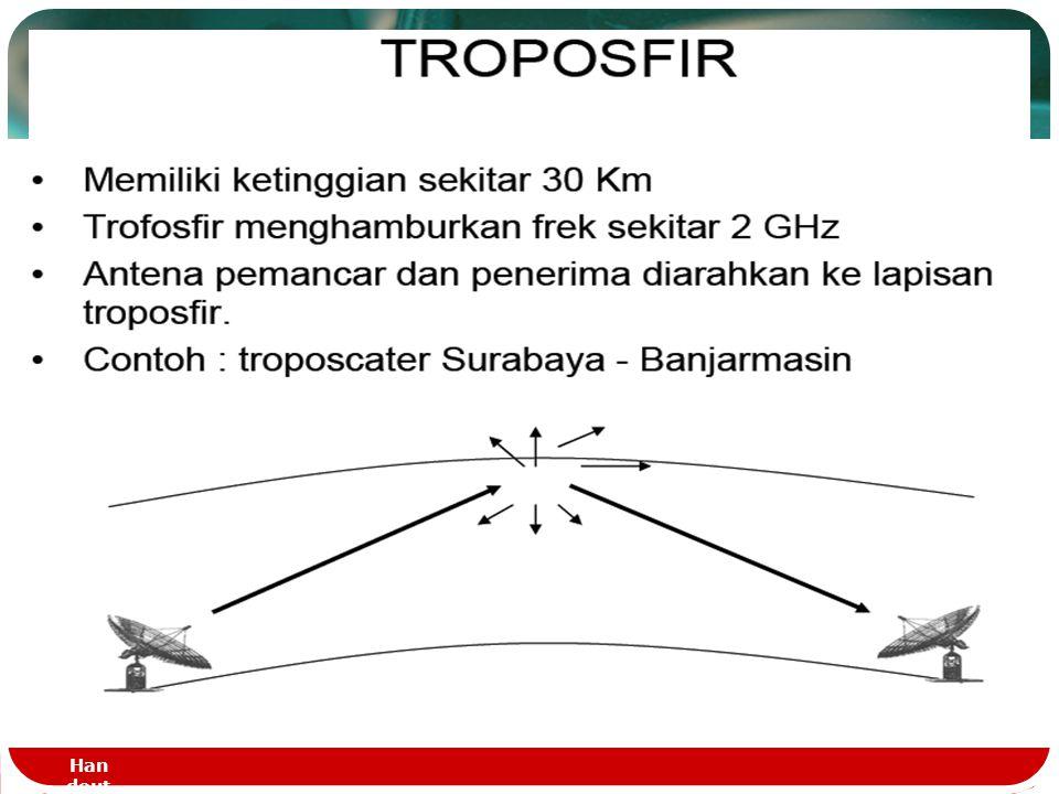Propagasi Lewat Ionospere  Ion pada lapisan ionosphere terbentuk karena sorotan sinar matahari  Propagasi ionosphere dilakukan dengan pantulan oleh