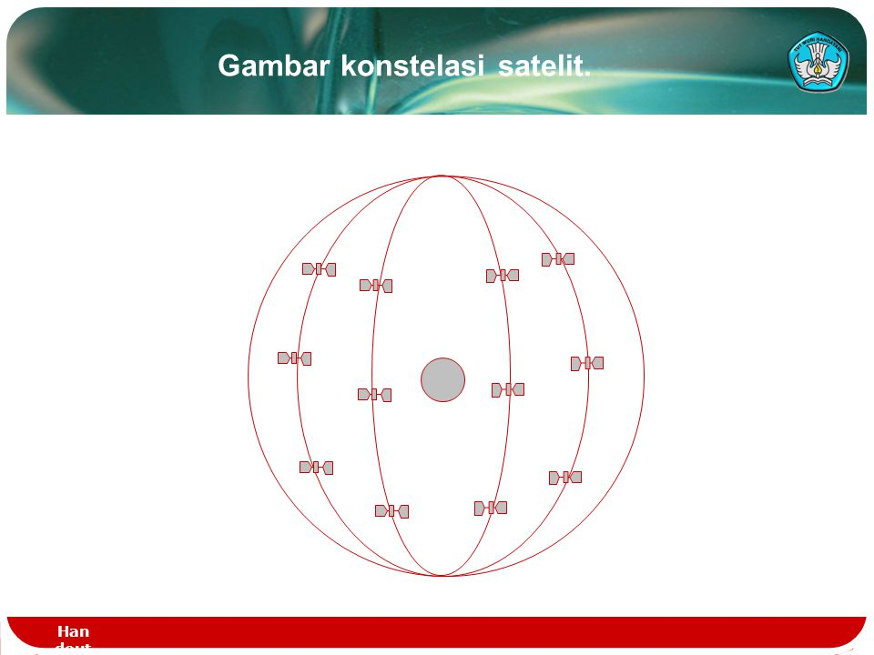 Han dout - DAS TEL - PT.1 123 Ketinggian Posisi Satelit Ketinggian (km )Perioda putar / jam Keterangan 400 1.6 LEO 700 1.7 LEO 1200 1.9 LEO 1600 2 LEO