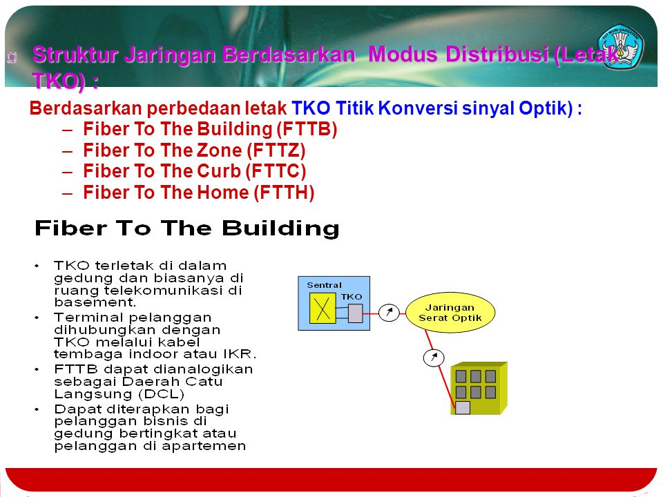 Konfigurasi PON/AON FIBER OLT subscriber subscriber ONU ONU LE PS / AS Keterangan : LE = Local Exchange OLT = Optical Line Terminal ONU= Optical Netwo