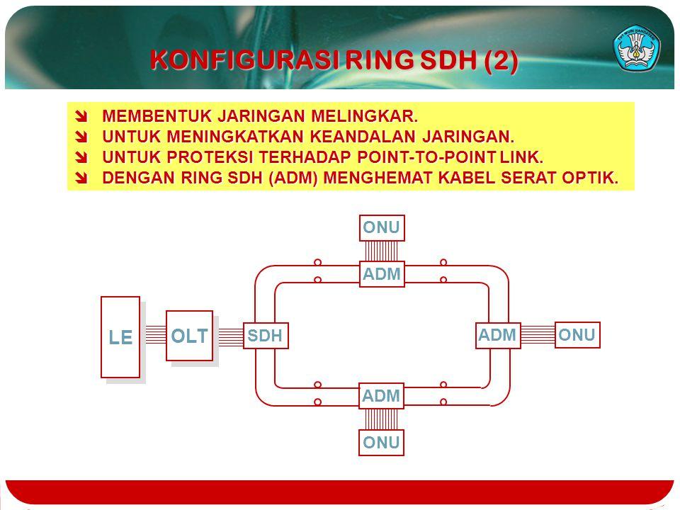 KONFIGURASI RING SDH (1) îMEMBENTUK JARINGAN MELINGKAR. îUNTUK MENINGKATKAN KEANDALAN JARINGAN. îUNTUK PROTEKSI TERHADAP POINT-TO-POINT LINK. îDENGAN