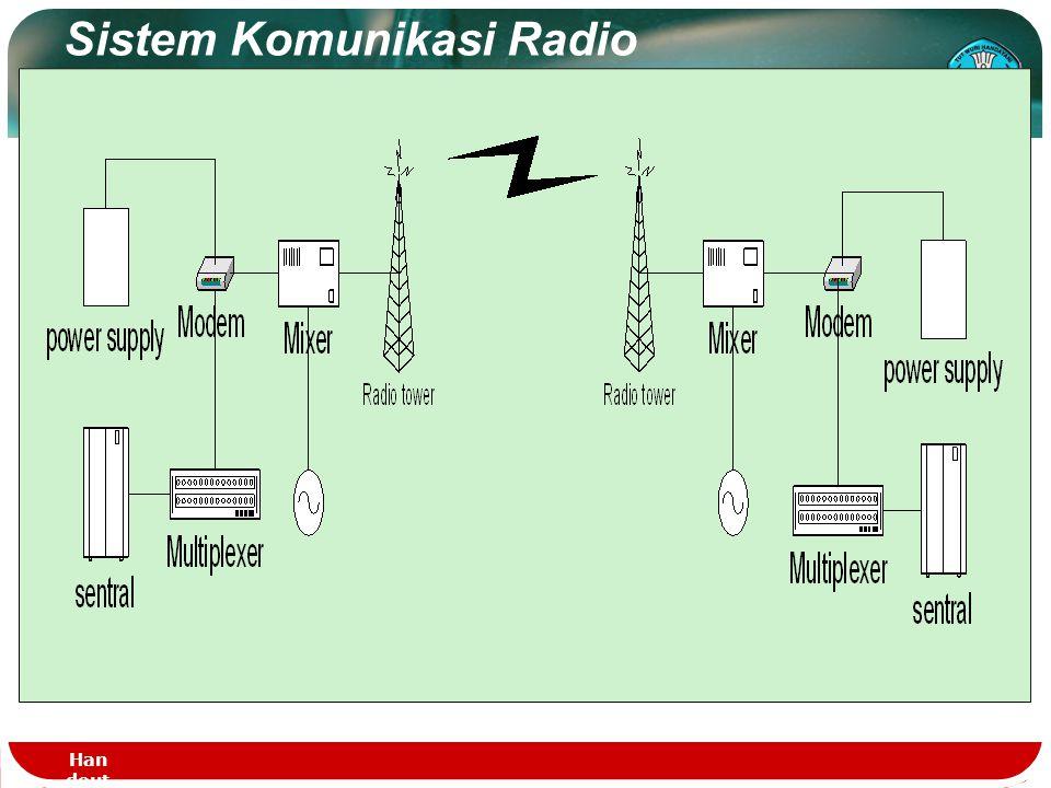 Handout - DASTEL - PT.1123 Bandwidth Transmisi Radio FrekwensiPanjang Gelombang Nama Very Low Frequency (VLF) < 30 Khz > 10 kmGelombang Myriametrik Lo