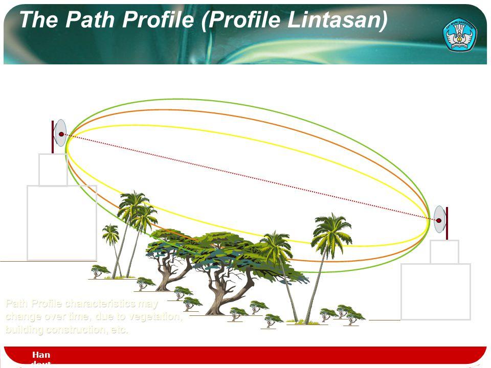 Propagasi Lewat Gel Microwave Terrestrial  Hubungan disebut Line Off Sight (tanpa halangan)  Frekwensi Gelombang yang digunakan > 1 GHz  Masalah ut