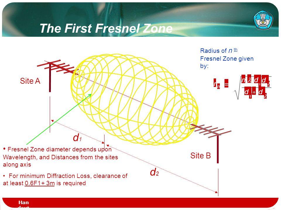 Han dout - DAS TEL - PT.1 123 2nd* 1st* 3rd* * Fresnel Zones Fresnel Zones