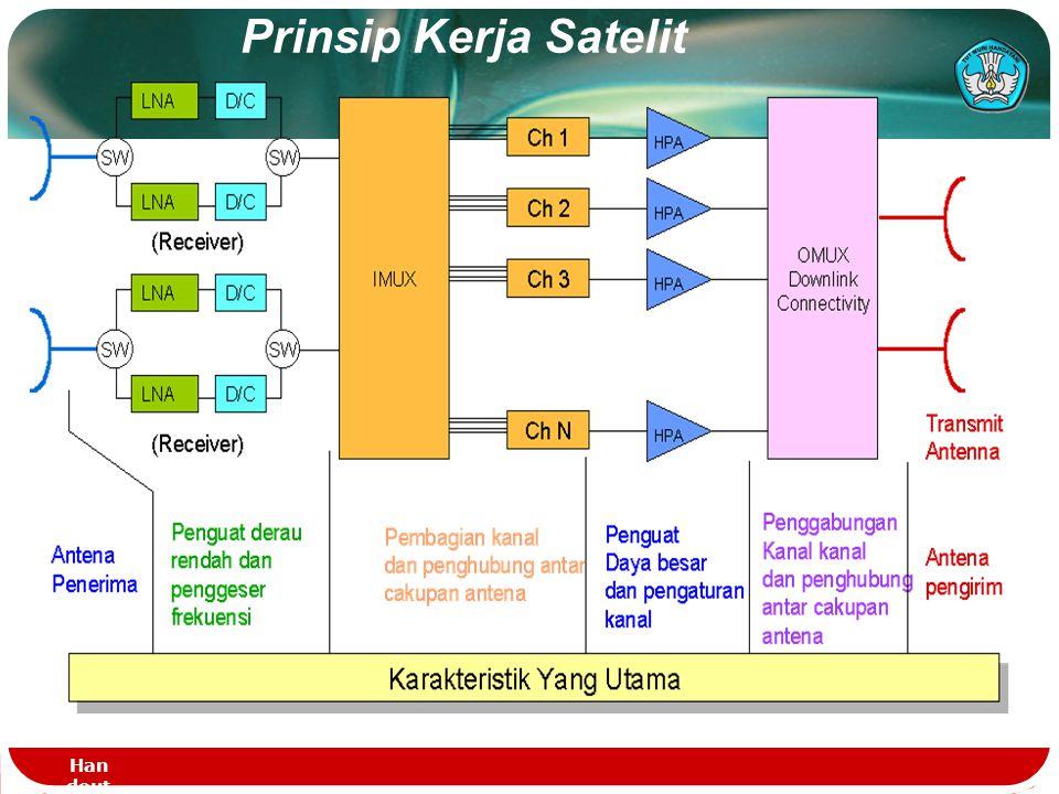 Sistem Komunikasi Satelit  2 bagian penting yaitu space segment (bagian yang berada di angkasa) dan ground segment (biasa disebut stasiun bumi).
