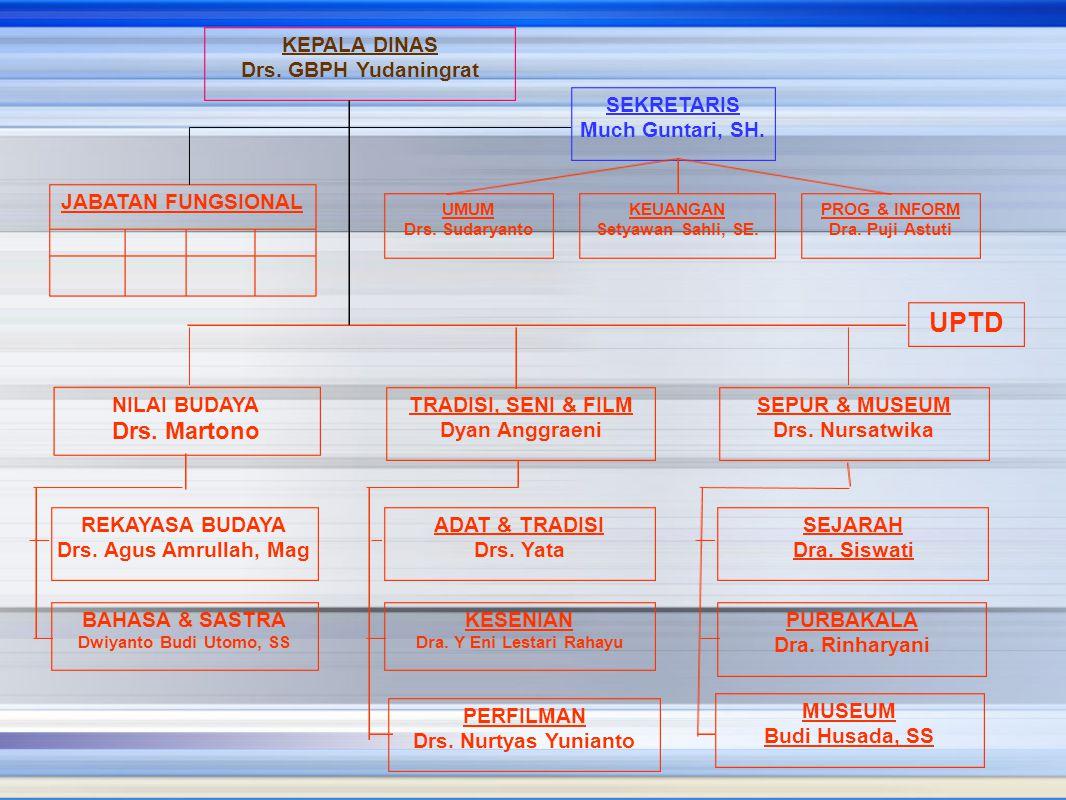 KEPALA DINAS Drs. GBPH Yudaningrat SEKRETARIS Much Guntari, SH. UMUM Drs. Sudaryanto KEUANGAN Setyawan Sahli, SE. PROG & INFORM Dra. Puji Astuti JABAT