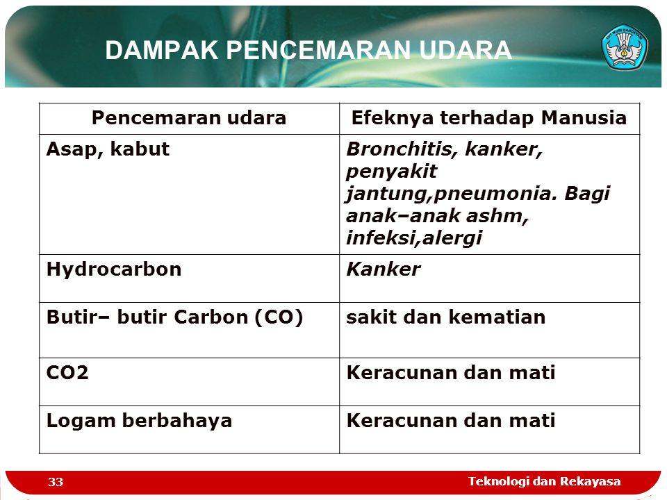 Teknologi dan Rekayasa 33 Teknologi dan Rekayasa DAMPAK PENCEMARAN UDARA Pencemaran udaraEfeknya terhadap Manusia Asap, kabutBronchitis, kanker, penya