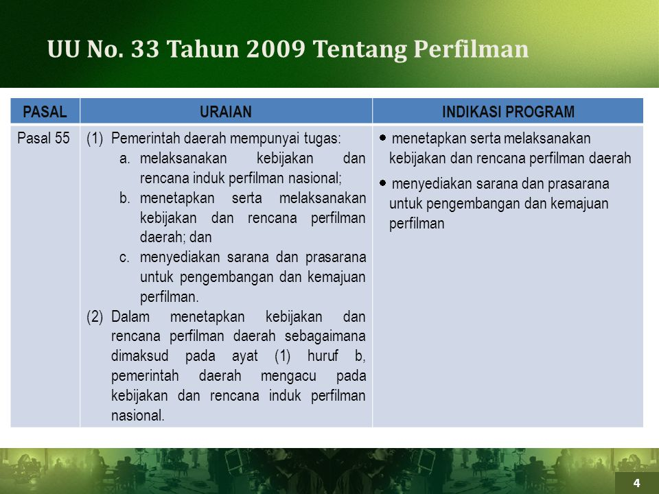 4 UU No. 33 Tahun 2009 Tentang Perfilman PASAL URAIAN INDIKASI PROGRAM Pasal 55(1)Pemerintah daerah mempunyai tugas: a.melaksanakan kebijakan dan renc