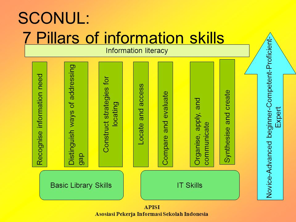 APISI Asosiasi Pekerja Informasi Sekolah Indonesia SCONUL: 7 Pillars of information skills Recognise information need Information literacy Distinguish ways of addressinggap Construct strategies for locating Locate and access Compare and evaluate Synthesise and create Organise, apply, andcommunicate Novice-Advanced beginner-Competent-Proficient- Expert Basic Library Skills IT Skills