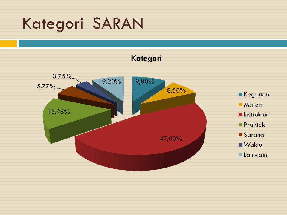 Kategori SARAN