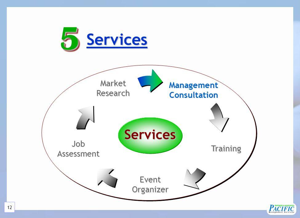 12 Services Services55Services ManagementConsultation JobAssessment MarketResearch Training EventOrganizer