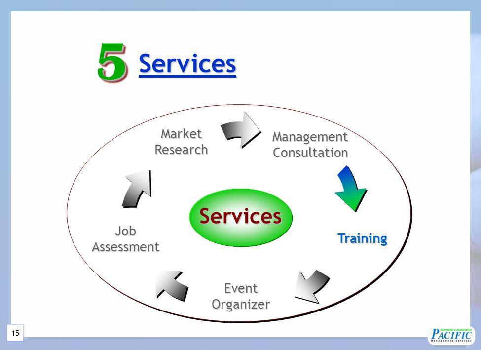 15 Services Services55Services ManagementConsultation JobAssessment MarketResearch Training EventOrganizer