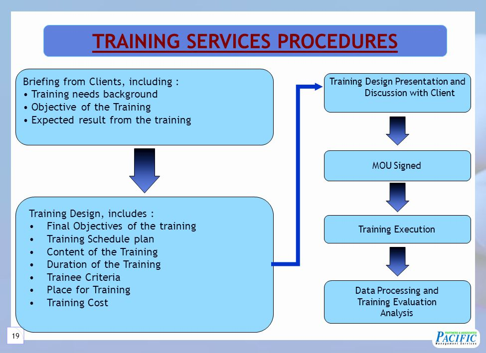 19 Training Design Presentation and Discussion with Client MOU Signed Training Execution Data Processing and Training Evaluation Analysis TRAINING SERVICES PROCEDURES Briefing from Clients, including : Training needs background Objective of the Training Expected result from the training Training Design, includes : Final Objectives of the training Training Schedule plan Content of the Training Duration of the Training Trainee Criteria Place for Training Training Cost