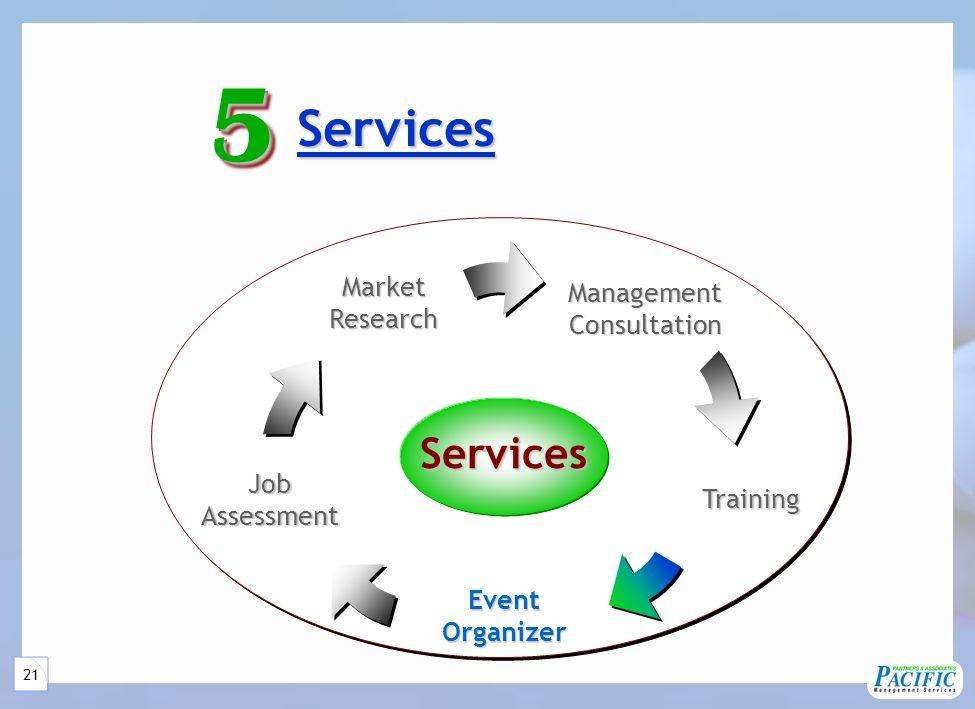 21 Services Services55 Services ManagementConsultation JobAssessment MarketResearch Training EventOrganizer
