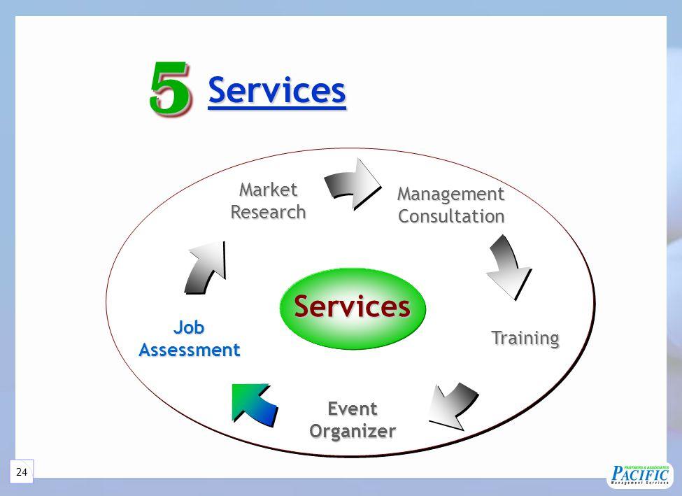 24 Services ManagementConsultation JobAssessment MarketResearch Training EventOrganizer Services Services55