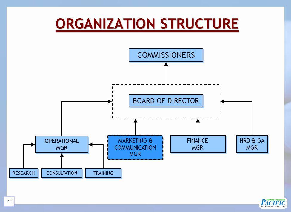 4 Services Services55 Services ManagementConsultation JobAssessment MarketResearch Training EventOrganizer