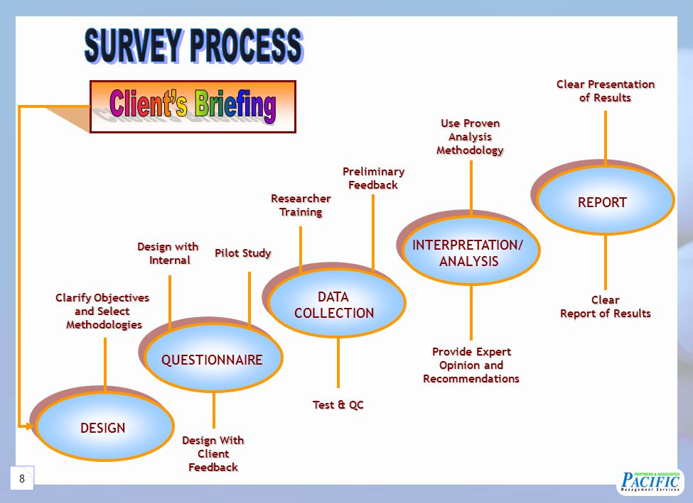 8 Clarify Objectives and Select Methodologies Design with Internal Design With ClientFeedback ResearcherTraining Test & QC Pilot Study PreliminaryFeed