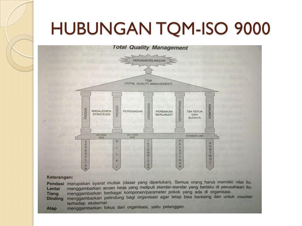 HUBUNGAN TQM-ISO 9000