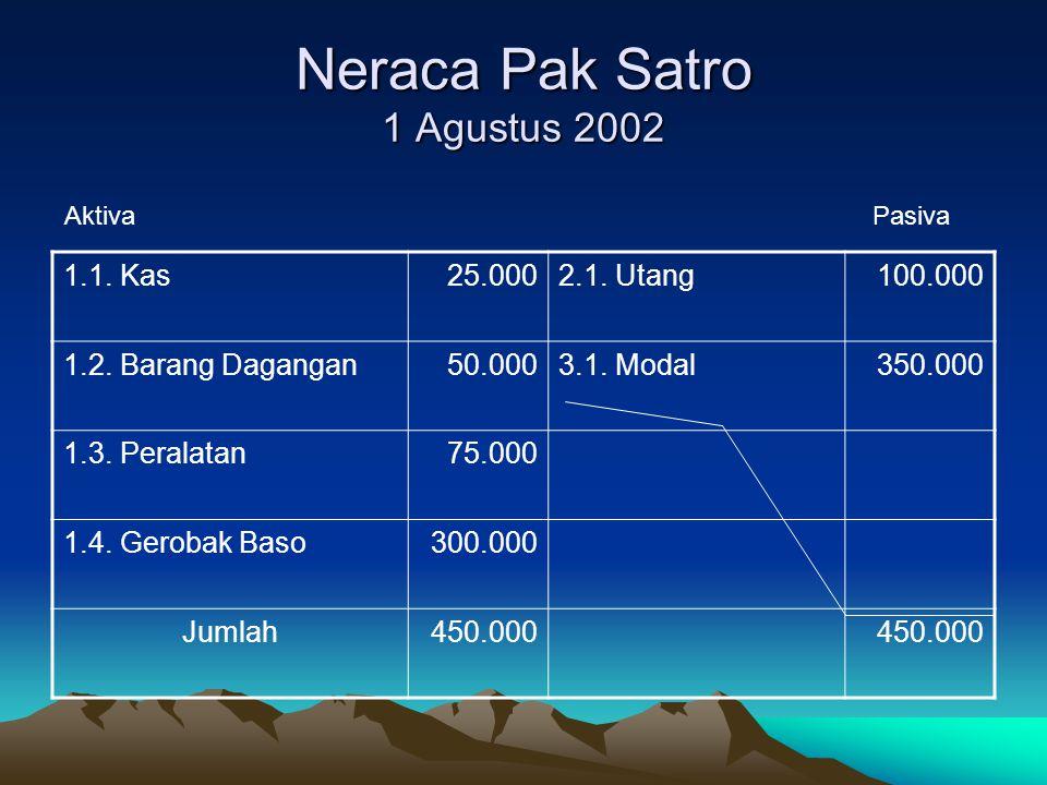 Kesimpulan Berdasarkan data dari neraca tersebut di atas dapat diketahui bahwa walaupun jumlah harta perusahaan Pak Sastro mencapai Rp.
