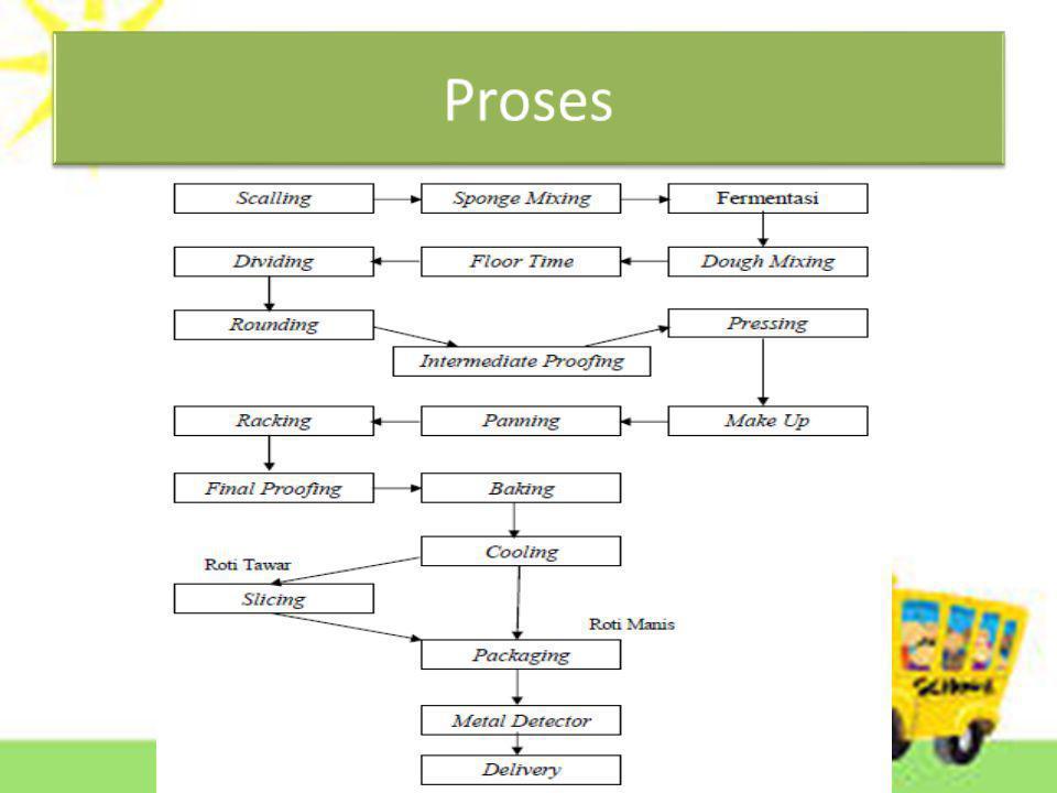 Output Hasil Produksi Distibusi 1.Proses pendistribusian produk SARI ROTI berlangsung selama 24 jam.