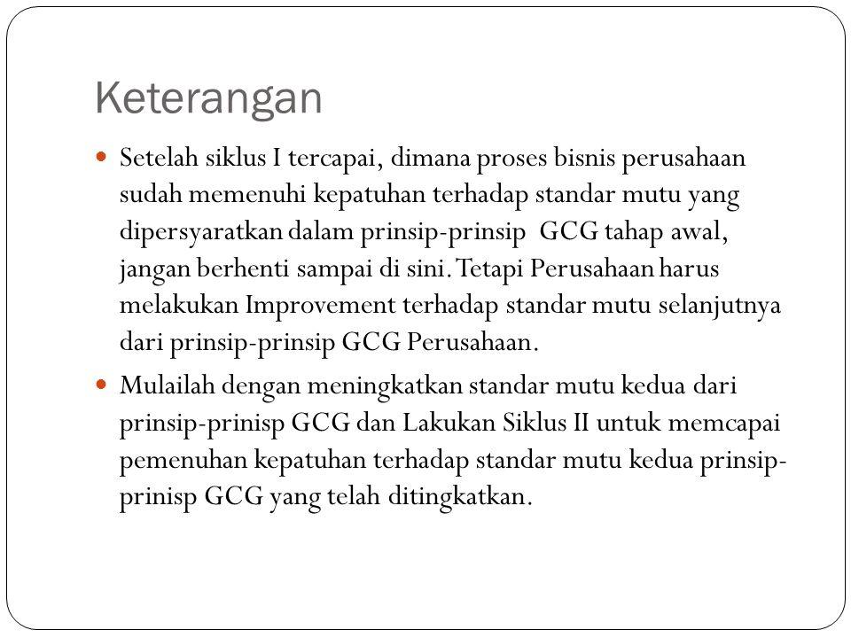 Keterangan Setelah siklus I tercapai, dimana proses bisnis perusahaan sudah memenuhi kepatuhan terhadap standar mutu yang dipersyaratkan dalam prinsip-prinsip GCG tahap awal, jangan berhenti sampai di sini.