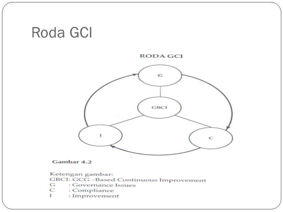 Roda GCI