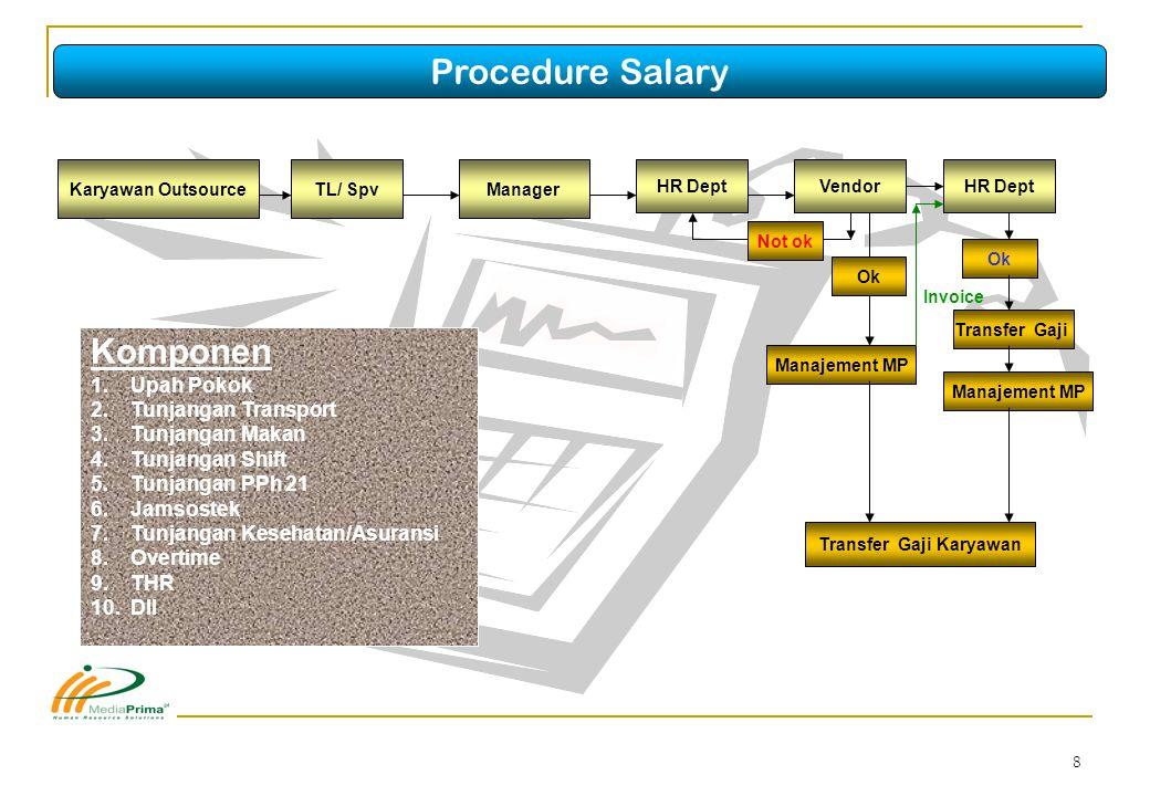 9 Spv VP Finance & Administrasi Staff UL Spv Direktur Reps.