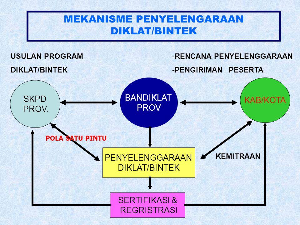 MEKANISME PENYELENGARAAN DIKLAT/BINTEK SKPD PROV. KAB/KOTA BANDIKLAT PROV PENYELENGGARAAN DIKLAT/BINTEK SERTIFIKASI & REGRISTRASI -RENCANA PENYELENGGA
