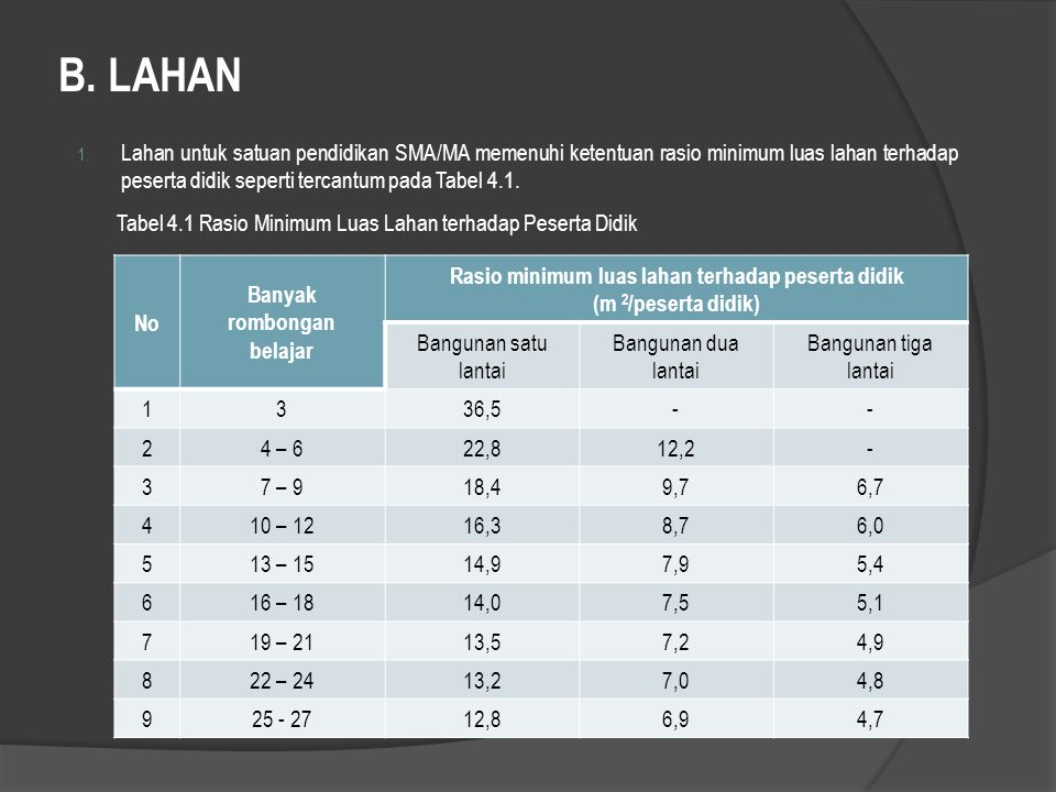 B. LAHAN 1. Lahan untuk satuan pendidikan SMA/MA memenuhi ketentuan rasio minimum luas lahan terhadap peserta didik seperti tercantum pada Tabel 4.1.