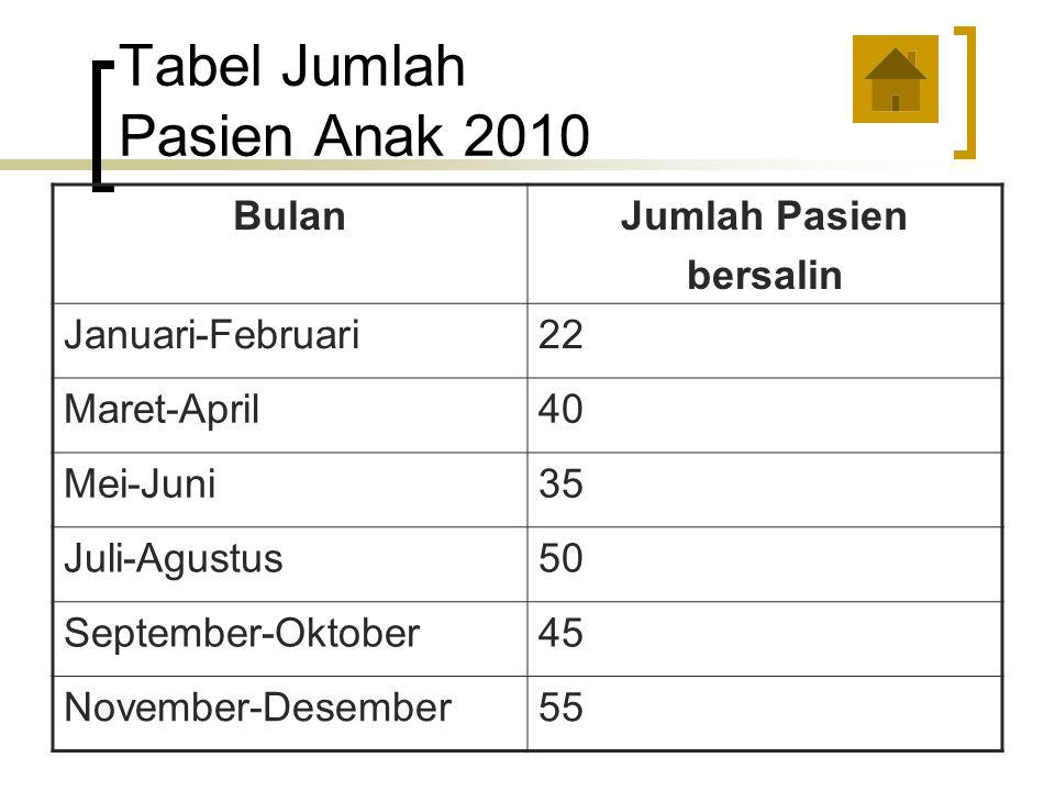 Tabel Jumlah Pasien Anak 2010 BulanJumlah Pasien bersalin Januari-Februari22 Maret-April40 Mei-Juni35 Juli-Agustus50 September-Oktober45 November-Desember55