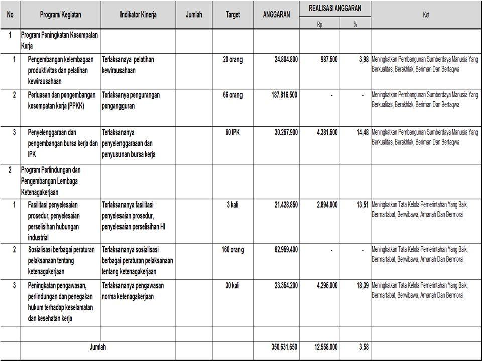 13. Penyusunan standar, norma, pedoman, kriteria, dan prosedur di bidang Informasi Pasar Kerja, analisis pasar kerja, bursa kerja, dan analisis jabata