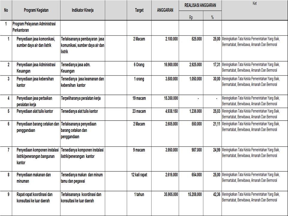 Membuat laporan hasil penilaian keberhasilan UPTD LLK sesuai dengan tolok ukur keberhasilan yang telah ditetapkan Menyelenggarakan pelatihan kerja Mem