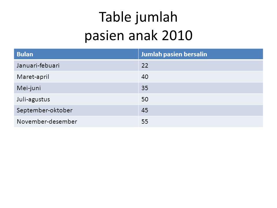 Table jumlah pasien anak 2010 BulanJumlah pasien bersalin Januari-febuari22 Maret-april40 Mei-juni35 Juli-agustus50 September-oktober45 November-desember55
