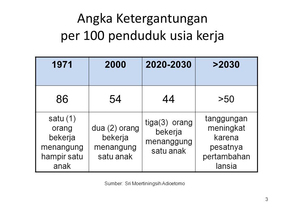 Bonus Demografi Perubahan struktur umur penduduk dan menurunnya beban ketergantungan (dependency ratio) memberikan peluang yang disebut bonus demografi atau demographic dividend Dikaitkan dengan munculnya suatu kesempatan, the window of opportunity yang dapat dimanfaatkan untuk menaikkan kesejahteraan masyarakat.