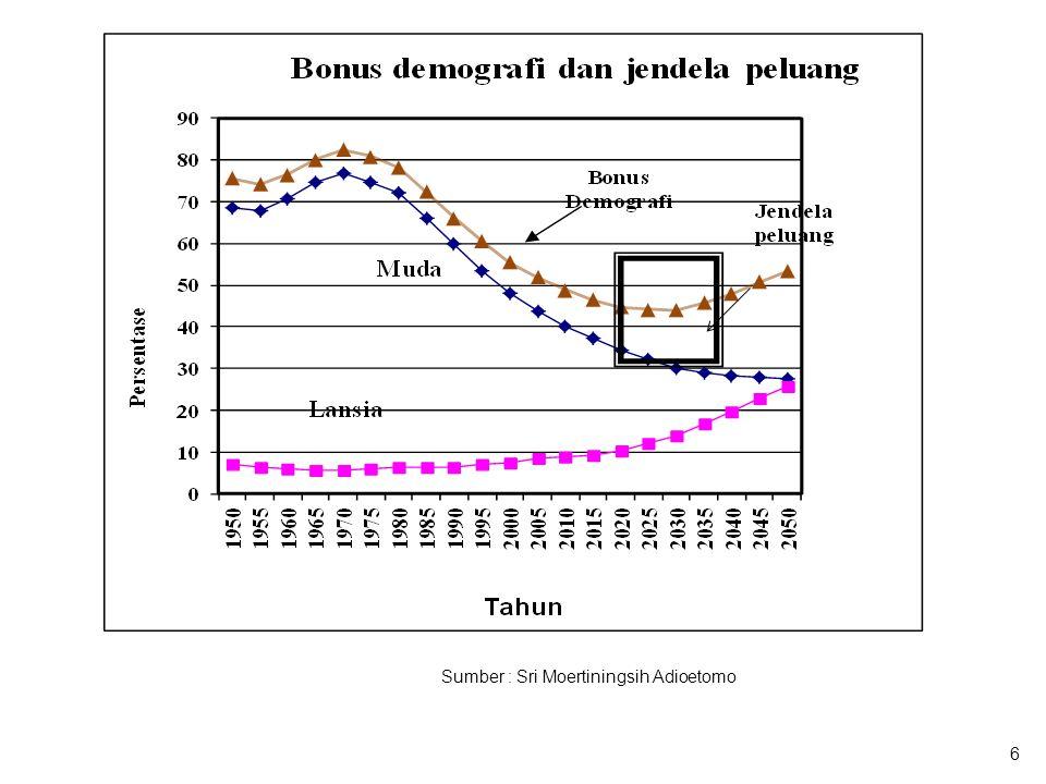 Bonus Demografi Landasan Pertumbuhan Ekonomi, syaratnya:  Suplai tenaga kerja yang besar meningkatkan pendapatan per kapita apabila ada kesempatan kerja yang produktip, dan bisa menabung.