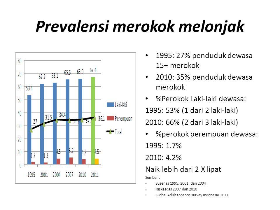 Trend Produksi Rokok Meningkat Sumber: http://id.indonesiafinancetoday.com/read/21729/Produksi-Rokok- Meningkat-92-di-2011