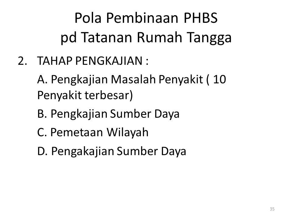 35 Pola Pembinaan PHBS pd Tatanan Rumah Tangga 2.TAHAP PENGKAJIAN : A.