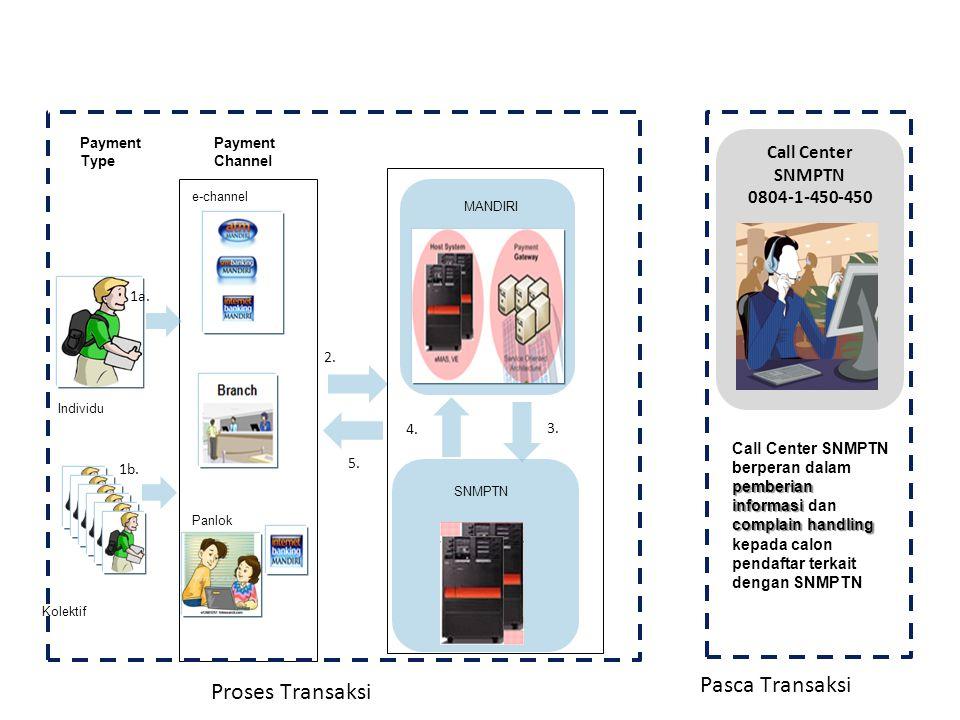 Solusi Pembayaran SNMPTN 2011 Individu Kolektif Payment Type MANDIRI Payment Channel e-channel Panlok SNMPTN Proses Transaksi Pasca Transaksi 1a.