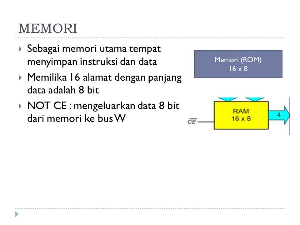 MEMORI  Sebagai memori utama tempat menyimpan instruksi dan data  Memilika 16 alamat dengan panjang data adalah 8 bit  NOT CE : mengeluarkan data 8